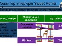 Редактор інтер'єрів Sweet Home 3D Розділ 8 § 30 Найважливіші властивості дода...