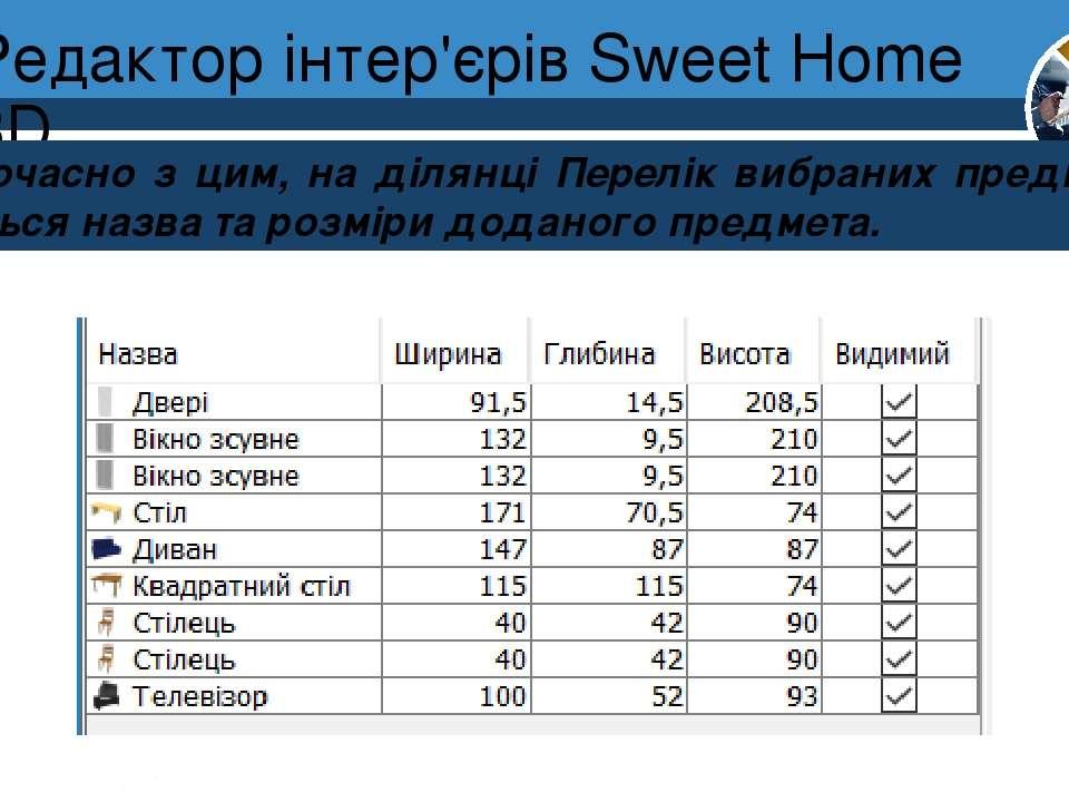 Редактор інтер'єрів Sweet Home 3D Розділ 8 § 30 Одночасно з цим, на ділянці П...