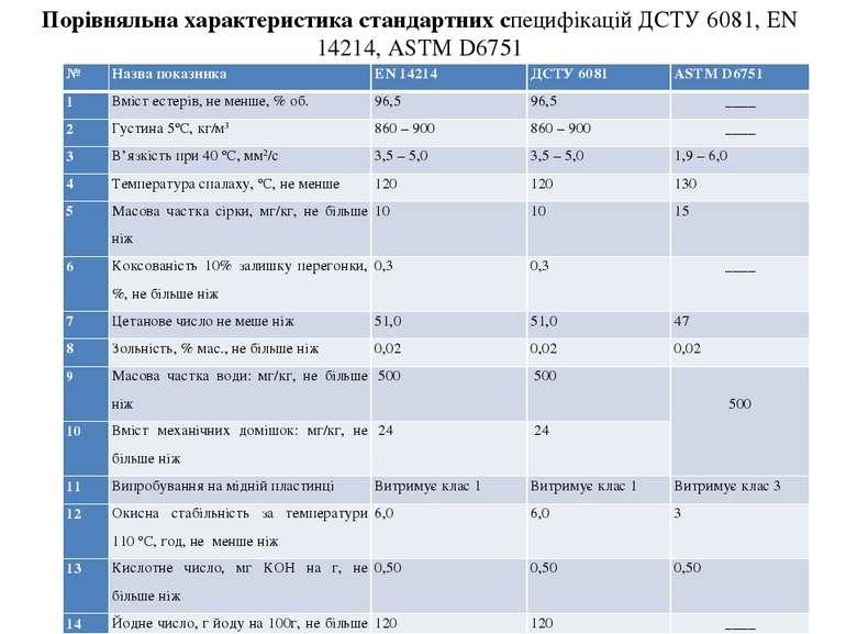 Порівняльна характеристика стандартних специфікацій ДСТУ 6081, EN 14214, ASTM...
