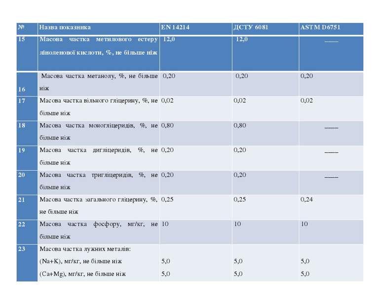 15 Масова частка метилового естеру ліноленової кислоти, %, не більше ніж 12,...