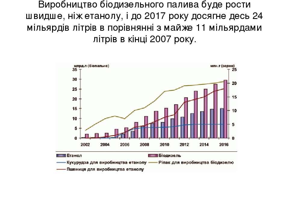 Виробництво біодизельного палива буде рости швидше, ніж етанолу, і до 2017 ро...