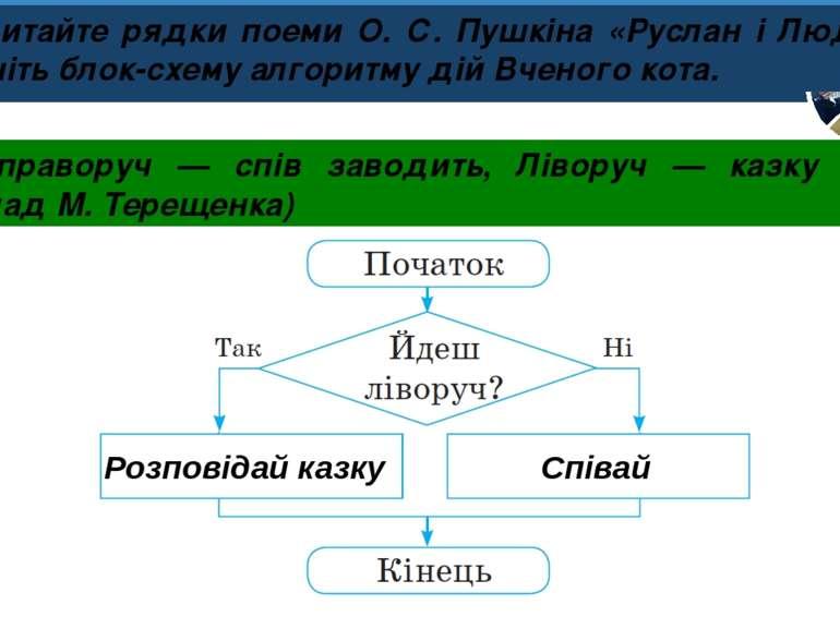 Розділ 4 § 25 Розповідай казку Співай Прочитайте рядки поеми О. С. Пушкіна «Р...