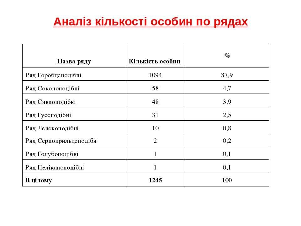 Аналіз кількості особин по рядах Назва ряду Кількість особин % Ряд Горобцепод...