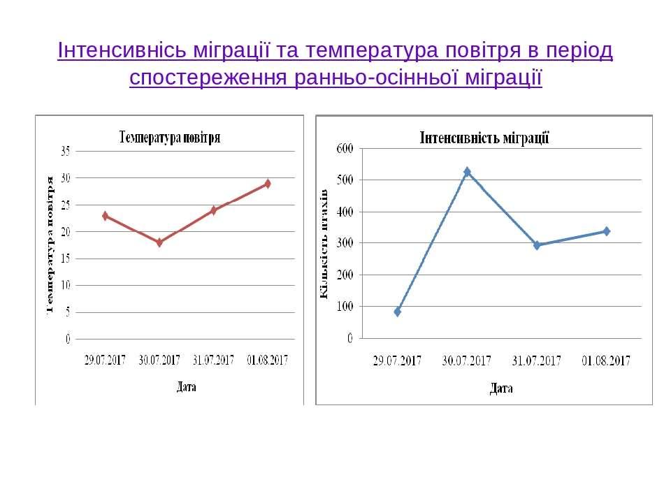 Інтенсивнісь міграції та температура повітря в період спостереження ранньо-ос...