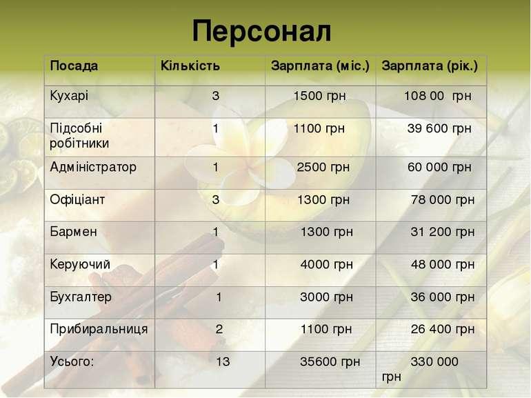 Персонал Посада Кількість Зарплата (міс.) Зарплата (рік.) Кухарі 3 1500 грн 1...