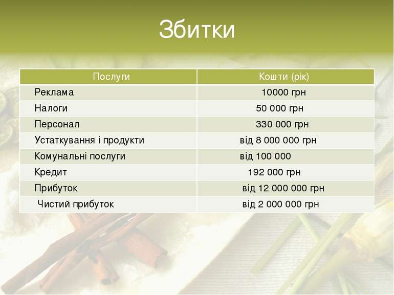 Збитки Послуги Кошти(рік) Реклама 10000грн Налоги 50000грн Персонал 330 000гр...
