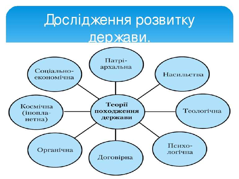 Дослідження розвитку держави.