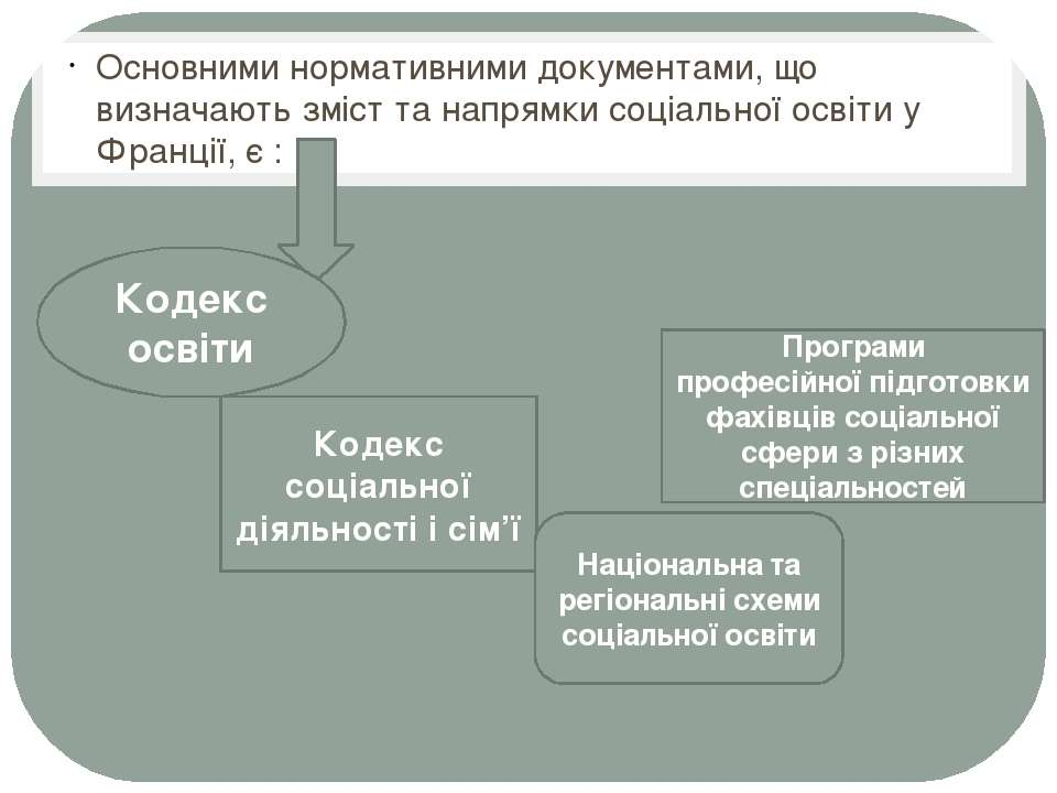 Основними нормативними документами, що визначають зміст та напрямки соціально...