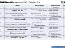 Референции СЭС Референции проектов Референции коммерческих СЭС 2019-2012 гг w...
