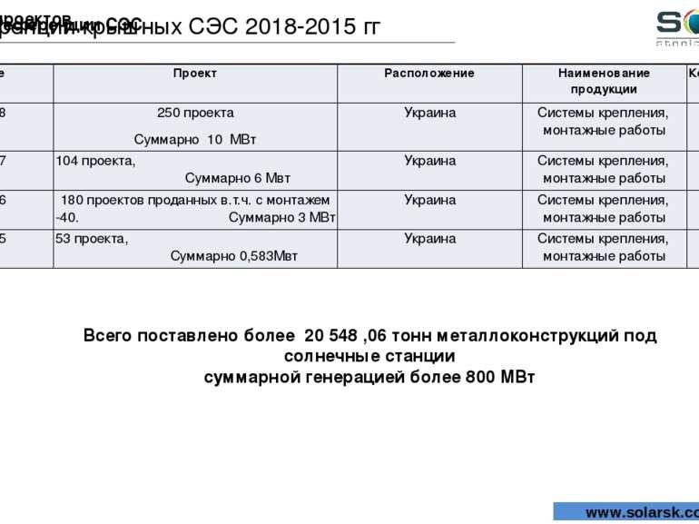 Референции СЭС Референции проектов Референции крышных СЭС 2018-2015 гг www.so...