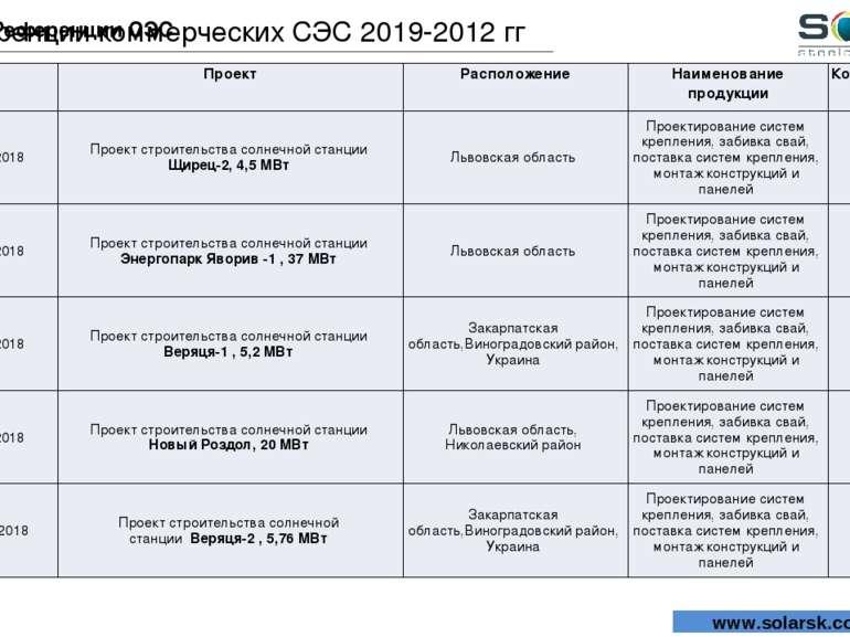 Референции СЭС Референции коммерческих СЭС 2019-2012 гг www.solarsk.com.ua Да...