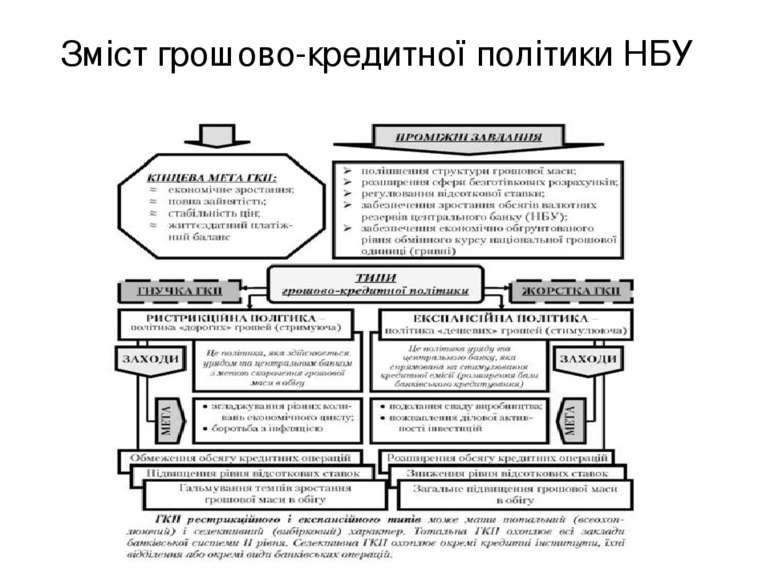 Зміст грошово-кредитної політики НБУ