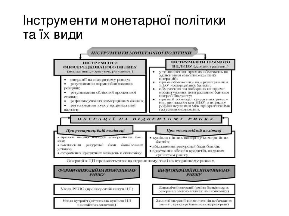 Інструменти монетарної політики та їх види
