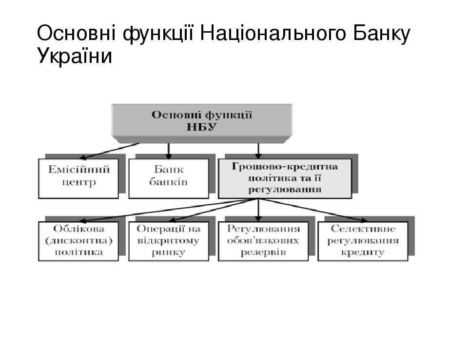 Основні функції Національного Банку України