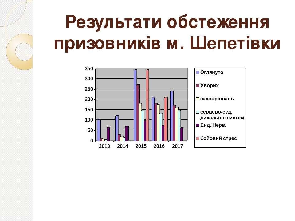 Результати обстеження призовників м. Шепетівки