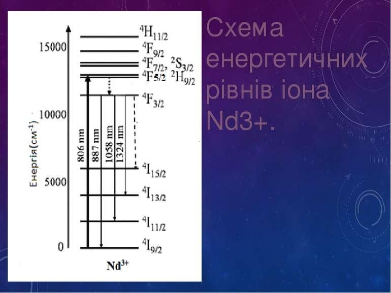 Схема енергетичних рівнів іона Nd3+.