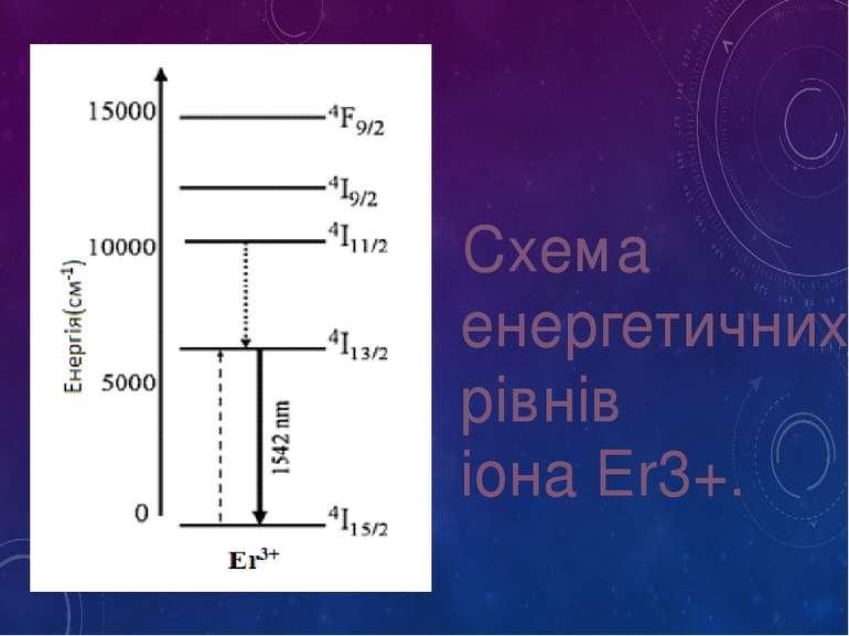 Схема енергетичних рівнів іона Er3+.