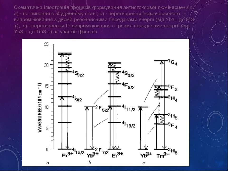 Схематична ілюстрація процесів формування антистоксової люмінесценції: a) - п...