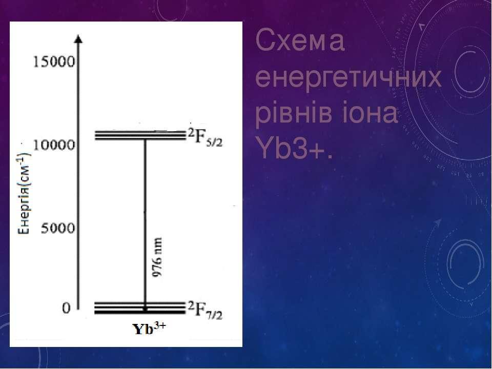 Схема енергетичних рівнів іона Yb3+.