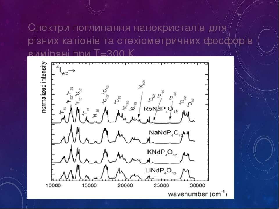 Спектри поглинання нанокристалів для різних катіонів та стехіометричних фосфо...