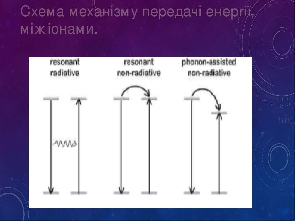 Схема механізму передачі енергії між іонами.