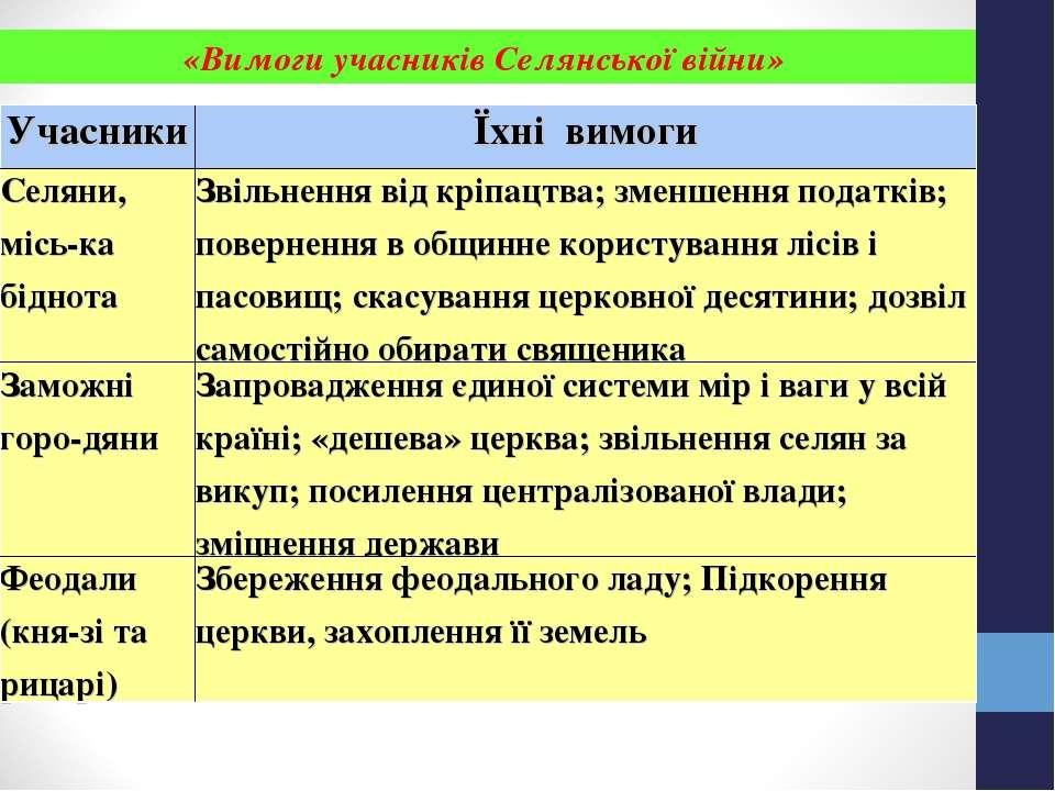 «Вимоги учасників Селянської війни» Учасники Їхні вимоги Селяни, місь ка бідн...
