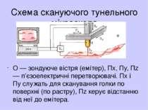 Схема скануючого тунельного мiкроскопа O — зондуюче вiстря (емiтер), Пx, Пy, ...