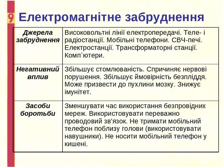 Електромагнітне забруднення