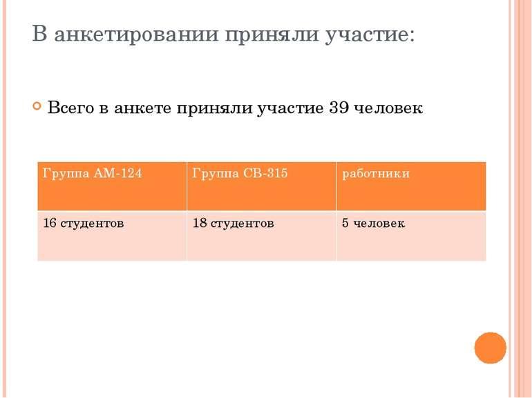 В анкетировании приняли участие: Всего в анкете приняли участие 39 человек Гр...