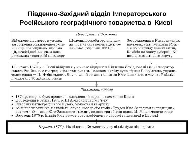 Південно-Західний відділ Імператорського Російського географічного товариства...