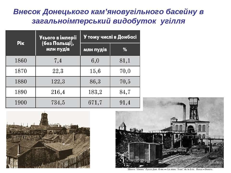 Внесок Донецького кам'яновугільного басейну в загальноімперський видобуток уг...