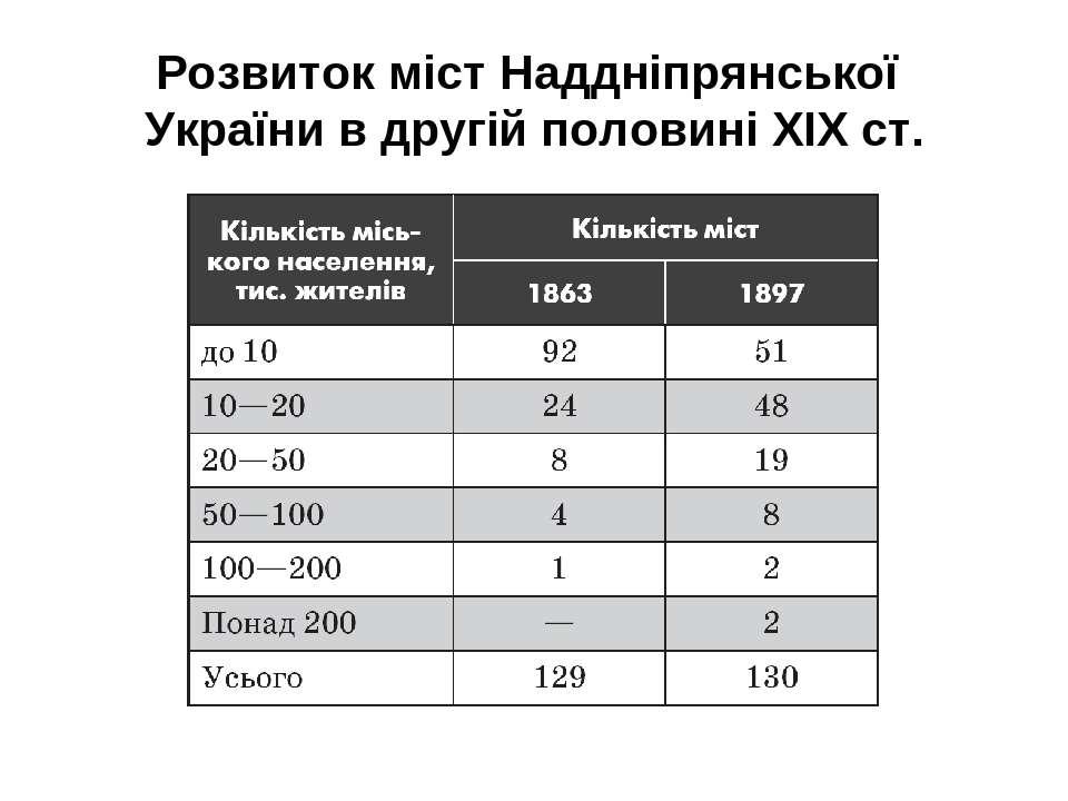 Розвиток міст Наддніпрянської України в другій половині ХIХ ст.
