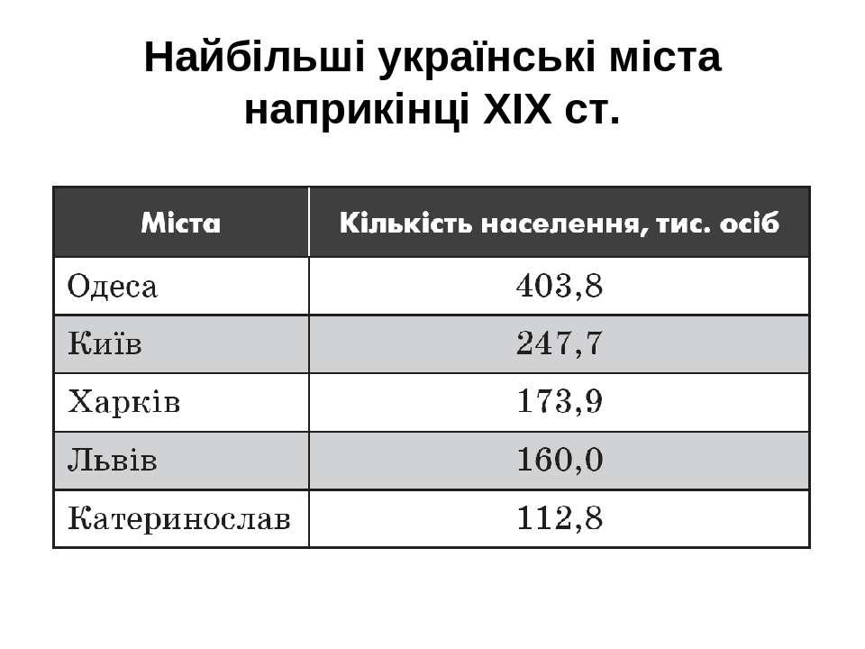 Найбільші українські міста наприкінці ХIХ ст.