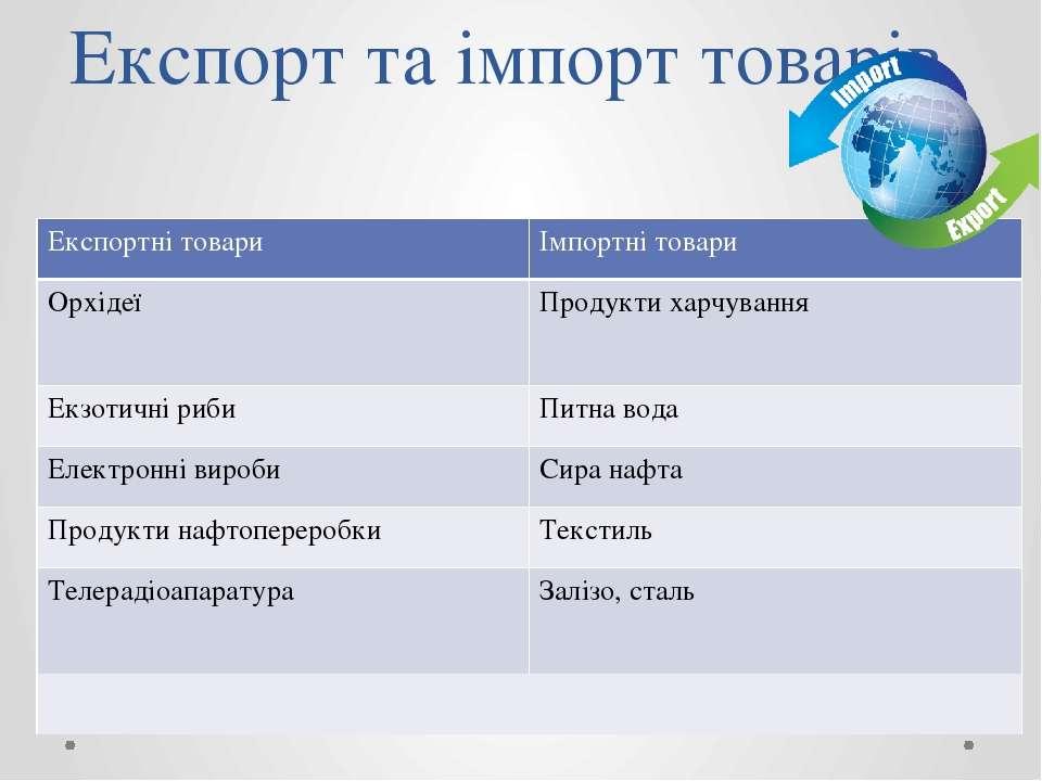 Експорт та імпорт товарів Експортні товари Імпортні товари Орхідеї Продукти х...