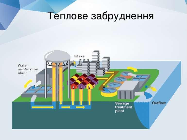 Теплове забруднення
