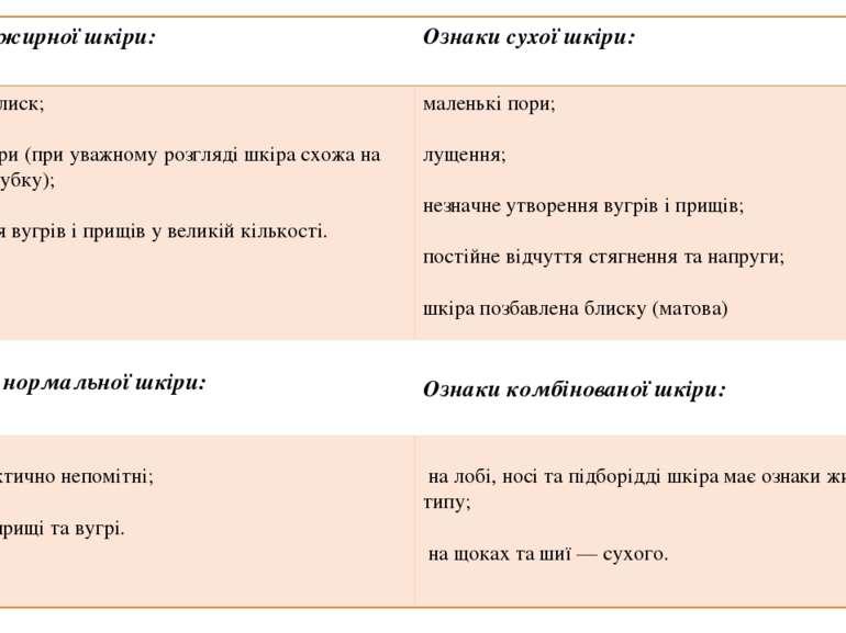 Ознаки жирної шкіри: Ознаки сухої шкіри:  жирний блиск; великі пори (при ува...