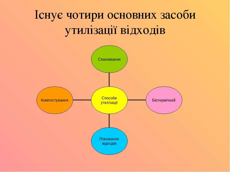 Існує чотири основних засоби утилізації відходів
