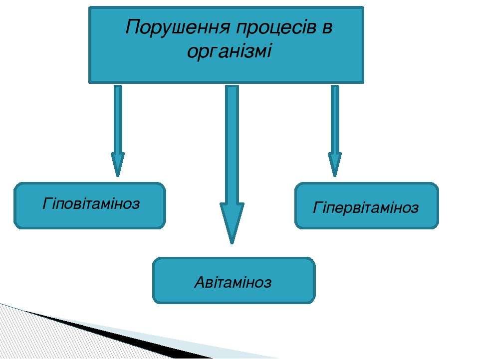 Порушення процесів в організмі Гіповітаміноз Авітаміноз Гіпервітаміноз