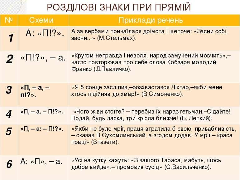 РОЗДІЛОВІ ЗНАКИ ПРИ ПРЯМІЙ МОВІ № Схеми Прикладиречень 1 А:«П!?». А за вербам...
