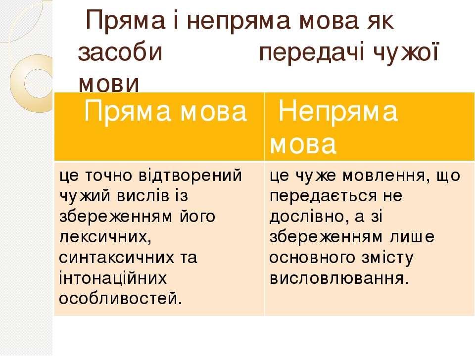 Пряма і непряма мова як засоби передачі чужої мови Пряма мова Непряма мова це...