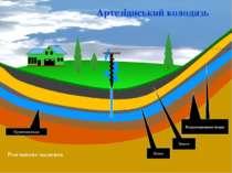 Пісок Водонепроникні шари Земля Артезіанський колодязь Грунтова вода Розгляне...