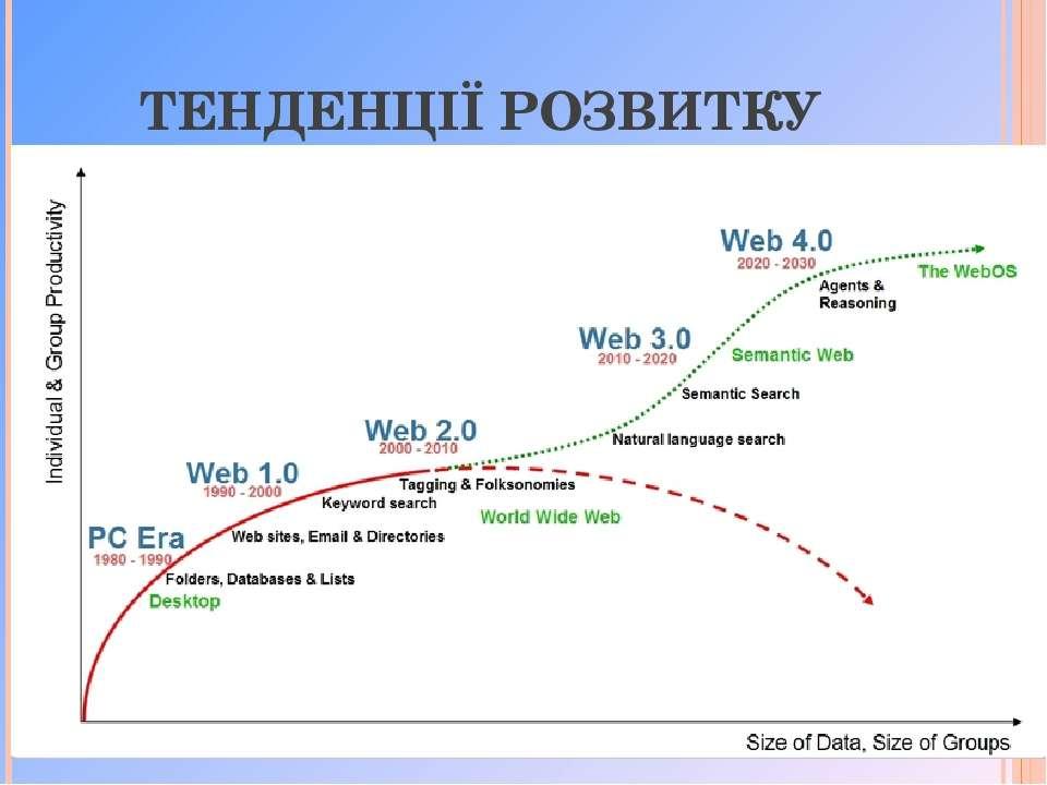 ТЕНДЕНЦІЇ РОЗВИТКУ Te Text Txt Text Text