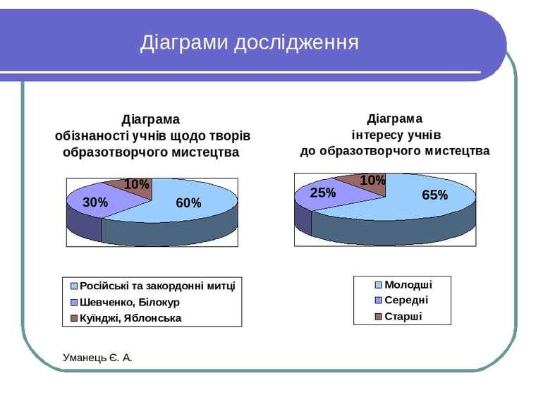 Діаграми дослідження Уманець Є. А.