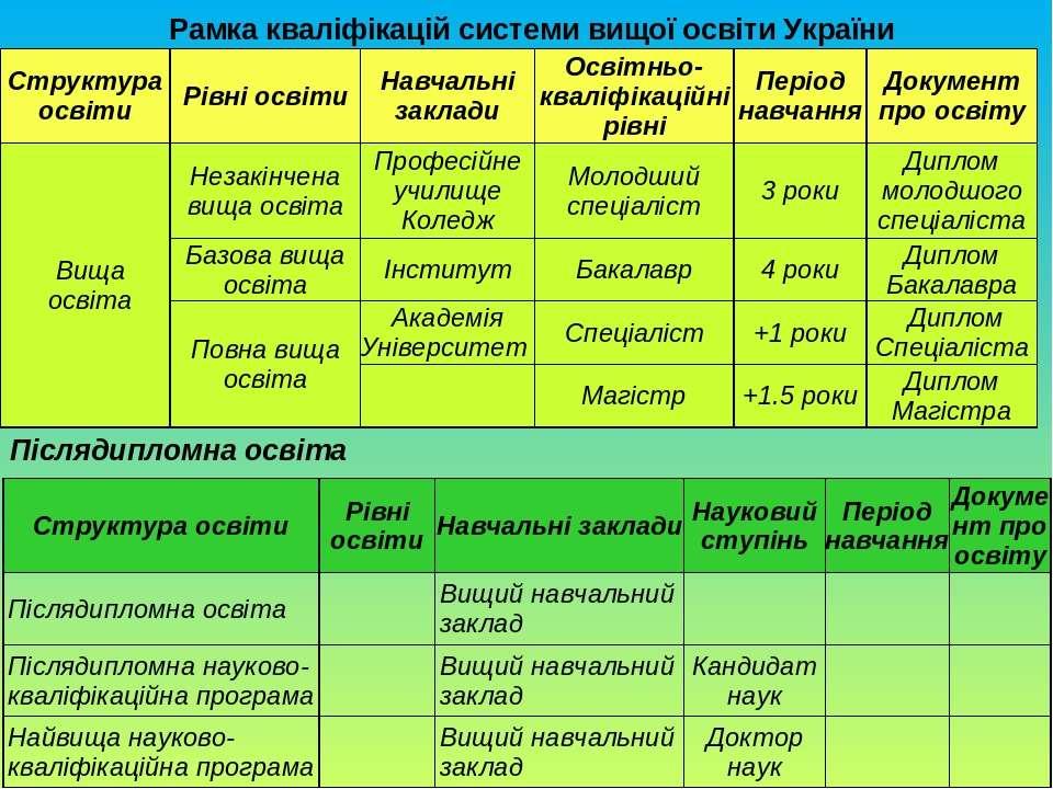 Післядипломна освіта Рамка кваліфікацій системи вищої освіти України Структур...