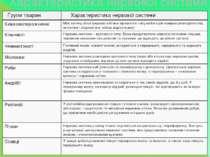 Характеристика нервової системи Групи тварин Характеристиканервової системи К...
