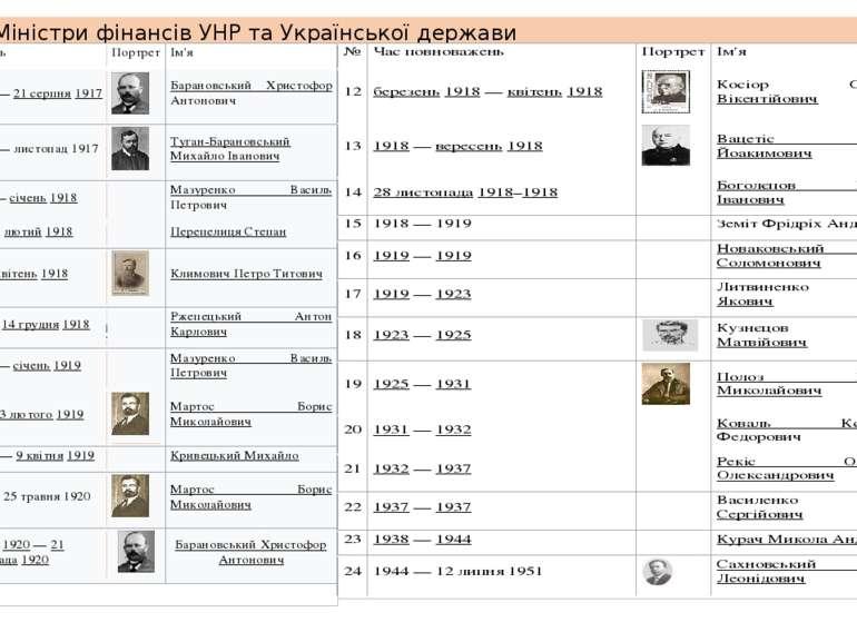 Міністри фінансів УНР та Української держави