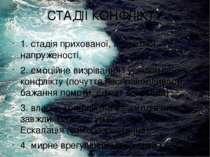 СТАДІЇ КОНФЛІКТУ 1. стадія прихованої, латентної напруженості, 2. емоційне ви...