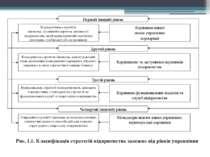 Рис. 1.1. Класифікація стратегій підприємства залежно від рівнів управління П...