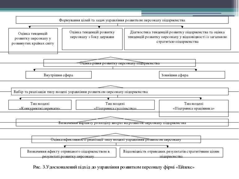 Рис. 3.Удосконалений підхід до управління розвитком персоналу фірмі «Ейпекс» ...