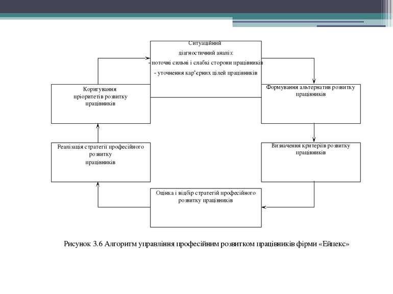 Рисунок 3.6 Алгоритм управління професійним розвитком працівників фірми «Ейпекс»